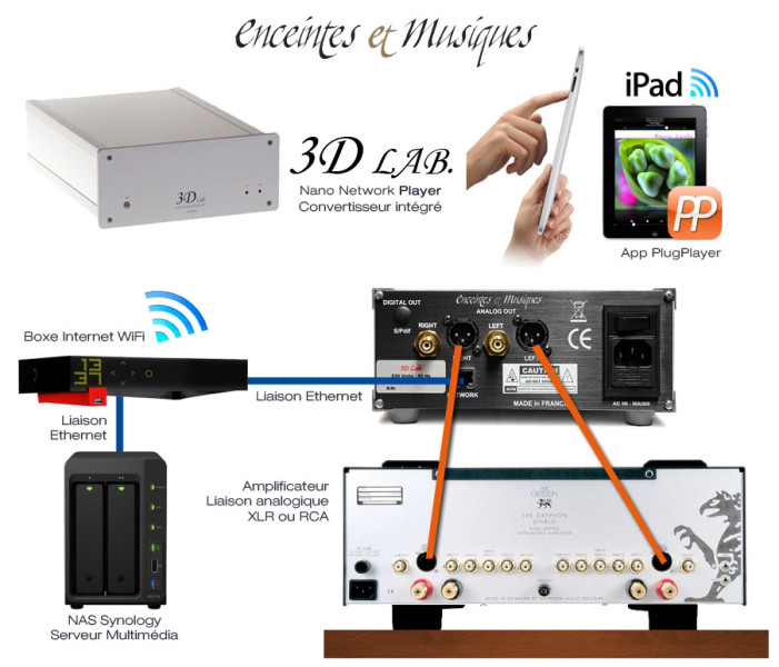 3D-Lab-Nano-Player-lecteur-reseau-DSD-branchement